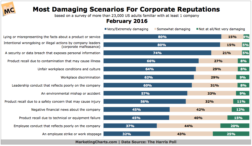 Top Scenarios That Damage Corporate Reputations [CHART]