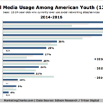 Snapchat Overtakes Facebook Among Young Millennials [CHART]