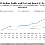 Reach Of Of Online Radio vs Podcasts, 2000-2016 [CHART]