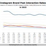 Instagram Brand Post Interaction Rates, 2015 [CHART]