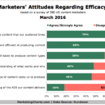 Content Marketing Efficacy & ROI [CHART]