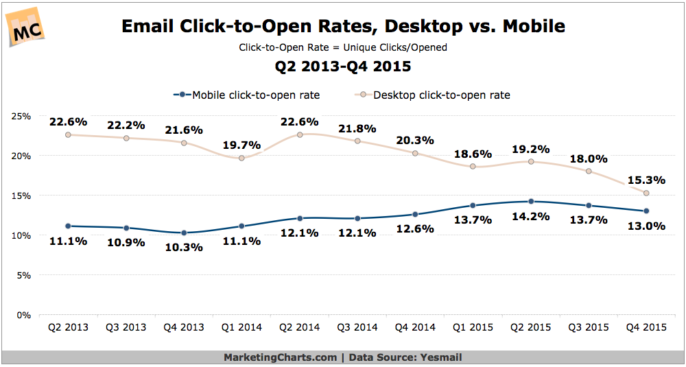 Desktop vs Mobile Email Click-To-Open Rates [CHART]