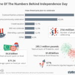 How Americans Celebrate Independence Day [INFOGRAPHIC]