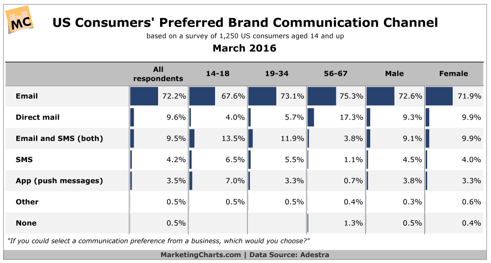 Consumers' Preferred Brand Communication Channel [CHART]
