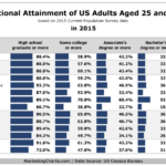 US Education Levels By Demographic [CHART]