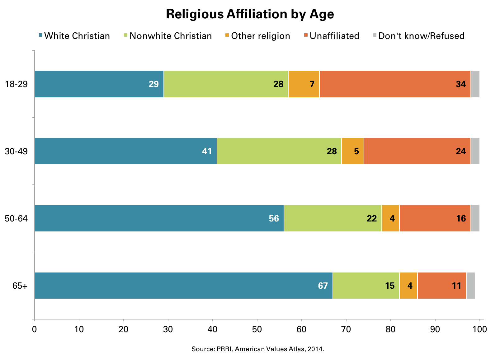 US Religious Affiliation By Age [CHART]