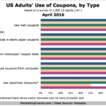 US Coupon Use By Type & Generation [CHART]