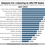 Why People Listen To Radio [CHART]