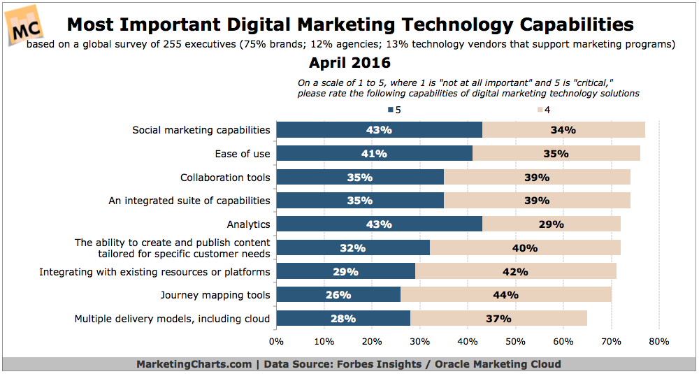Most Important Online Marketing Capabilities [CHART]