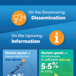 Public Relations Transformation [INFOGRAPHIC]