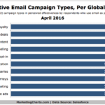Most Effective Types Of Email Campaigns [CHART]