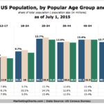 US Population By Age & Gender [CHART]