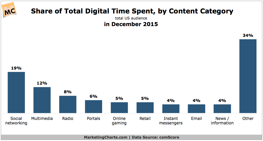 Time Spent Online By Content Type Or Channel [CHART]
