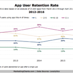 App User Retention Rates – 2012-2016 [CHART]