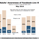 Facebook Live Video Awareness [CHART]