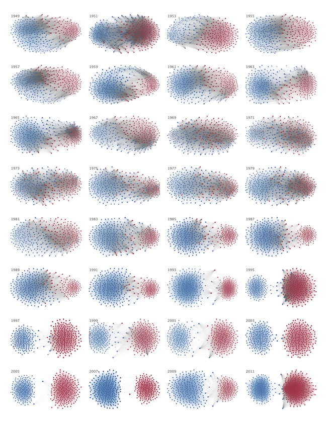 Partisan Makeup Of US House Of Representatives, 1949-2012 [INFOGRAPHIC]
