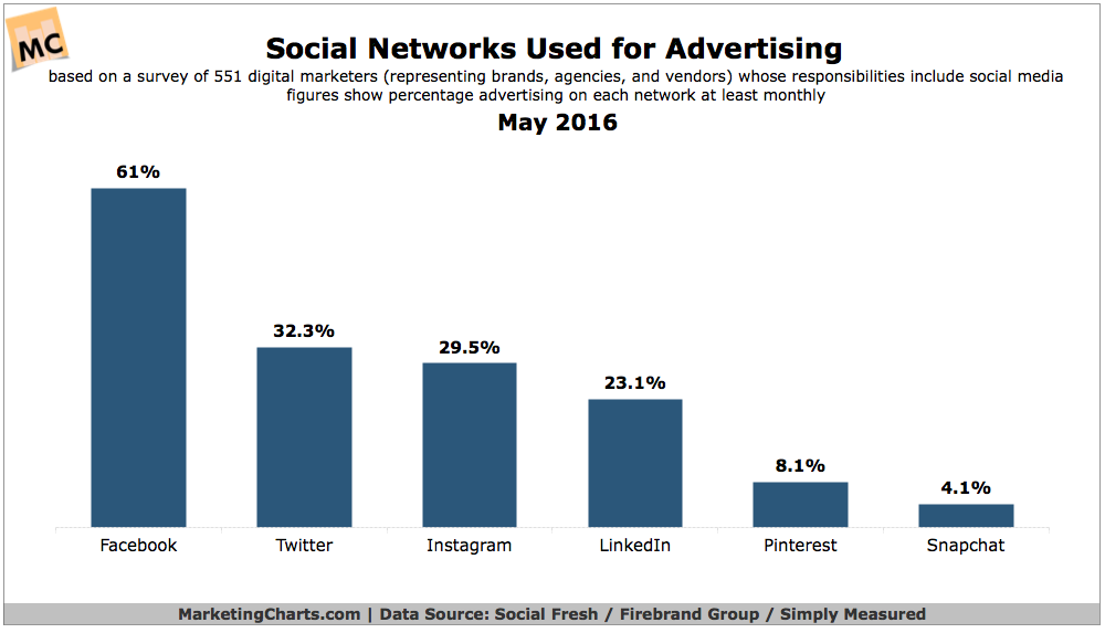 Social Networks For Advertising [CHART]