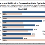 Top Conversion Rate Optimization Tactics [CHART]