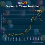 Clown Porn Searches On The Rise [CHARTS]