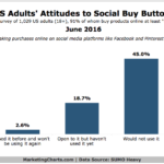 Attitudes Toward Social Commerce [CHART]