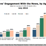 How Americans Consume News By Age [CHART]