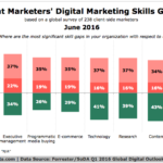 Marketers Digital Skills Gaps [CHART]