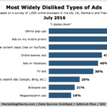 Most-Hated Types Of Ads [CHART]