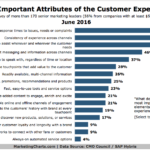 Most Important Attributes Of The Customer Experience [CHART]