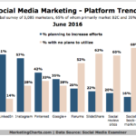 Social Media Marketing Platform Trends [CHART]