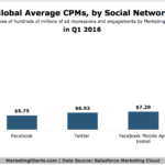 Global CPMs By Social Network [CHART]