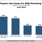 Top Ways SMBs Use Marketing Videos [CHART]