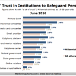 Trust In Various Institutions To Safeguard Personal Data [CHART]