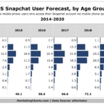 US Snapchat Users By Age [CHART]
