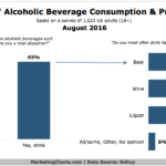 Americans' Alcohol Consumption & Preferences [CHART]