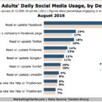 Americans' Daily Social Media Use By Device [CHART]
