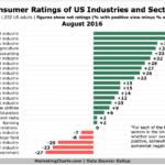 Consumer Ratings Of Industries & Sectors [CHART]