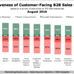 Effective B2B Sales Content Types [CHART]
