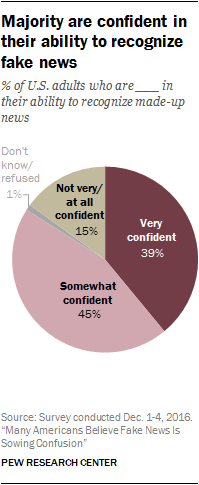 Chart: Americans Confident In Ability To Recognize Fake News