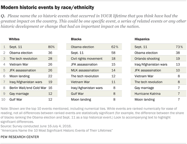 Table: Americans' Historic Touchstones By Race