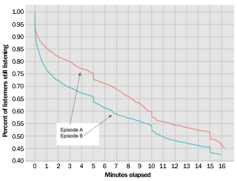 Chart: Audience Retention Rates by Length of Podcast