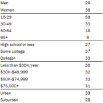 Demographics Of Instagram Users [TABLE]