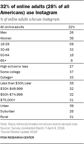 Table: Demographics of Instagram Users