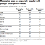Demographics of Messaging App Users