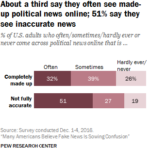 71% Of Americans Report Seeing Fake News [CHART]