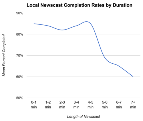 Chart: Local Newscast Completion Rates by Duration