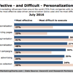 Most Effective and Difficult Personalization Tactics [CHART]
