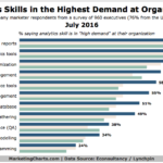 Most In-Demand Analytics Skills [CHART]