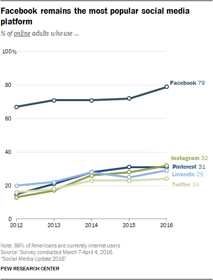 Chart - Most Popular Social Networks