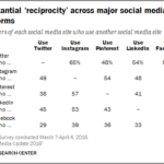 Multiple Social Nerwork Use [TABLE]