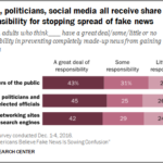 Who The Public Blames For Spread Of Fake News [CHART]